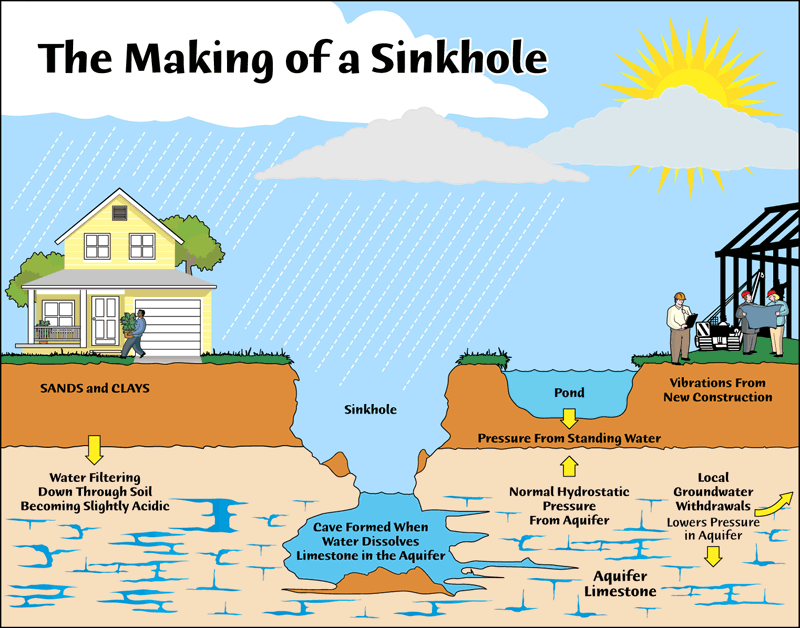 Graphic of underground and a sinkhole