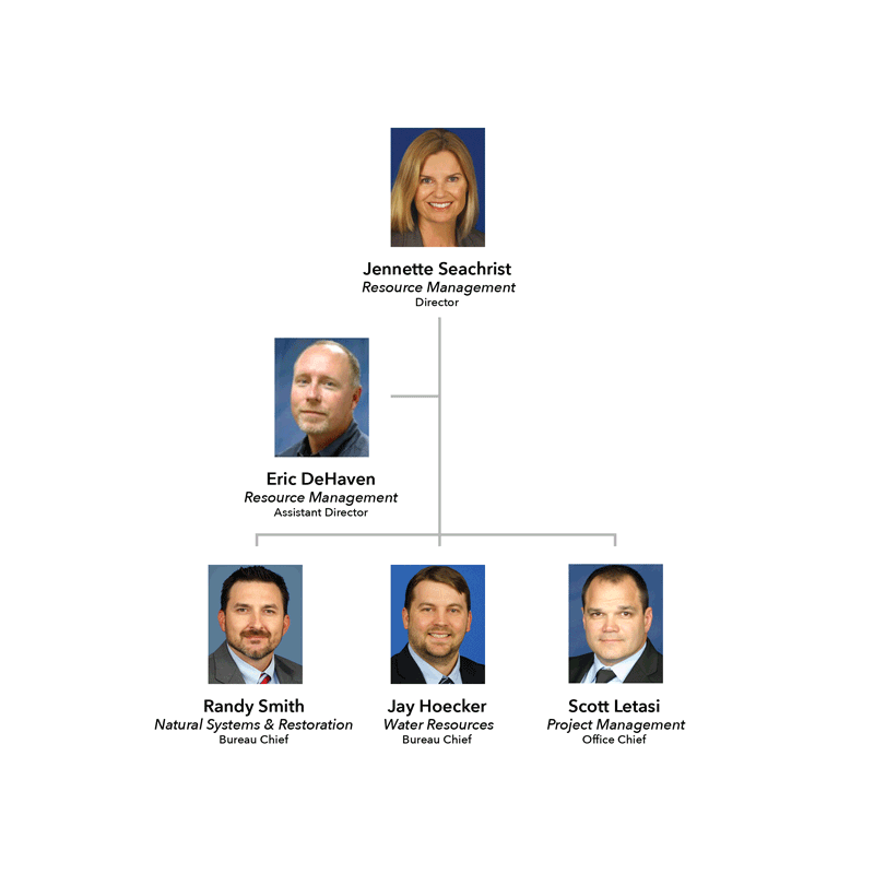 Resource Management Division Organizational Chart