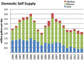Domestic/self-supply water use