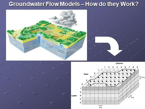 Groundwater Flow Models