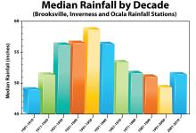 median_rainfall_decade.jpg